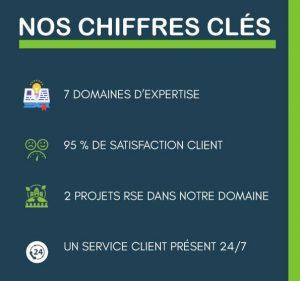 ERP-Services chiffres clés de la société